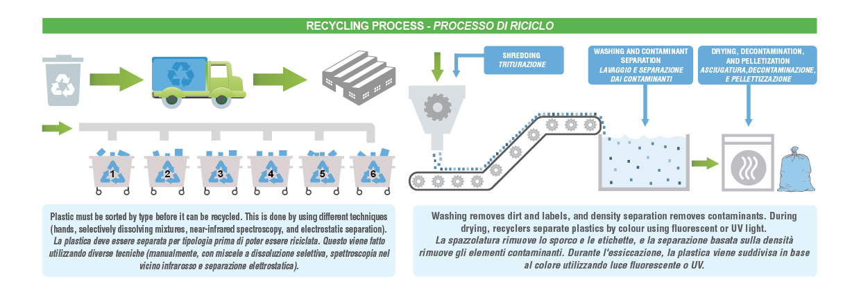 processo riciclo